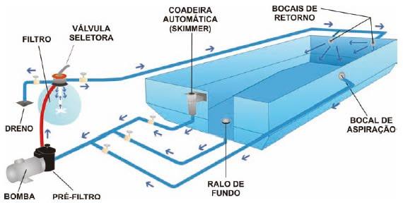 Areia especial para filtros areias albimar for Como se construye una piscina de concreto